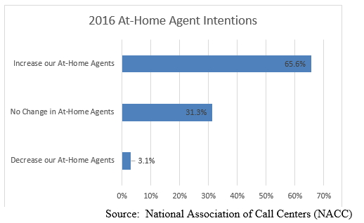 AtHome_Agent_Intentions